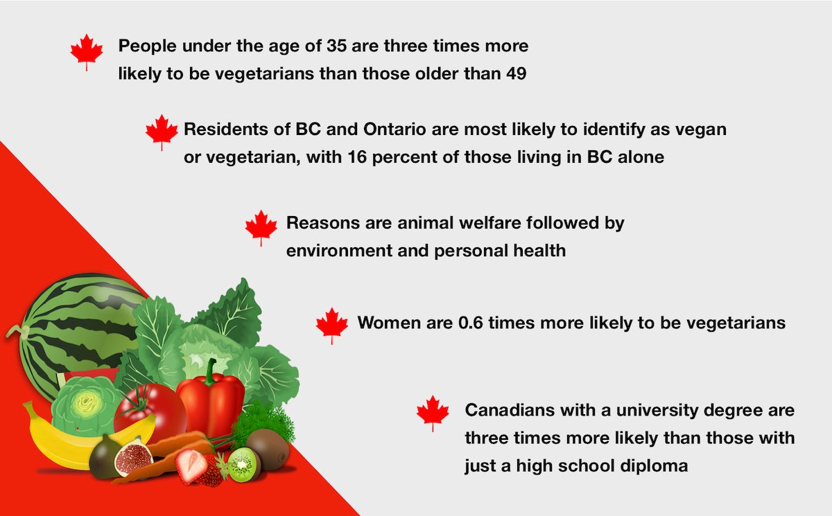 What You Need to Know About Canada's Vegetarian and Vegan Trends