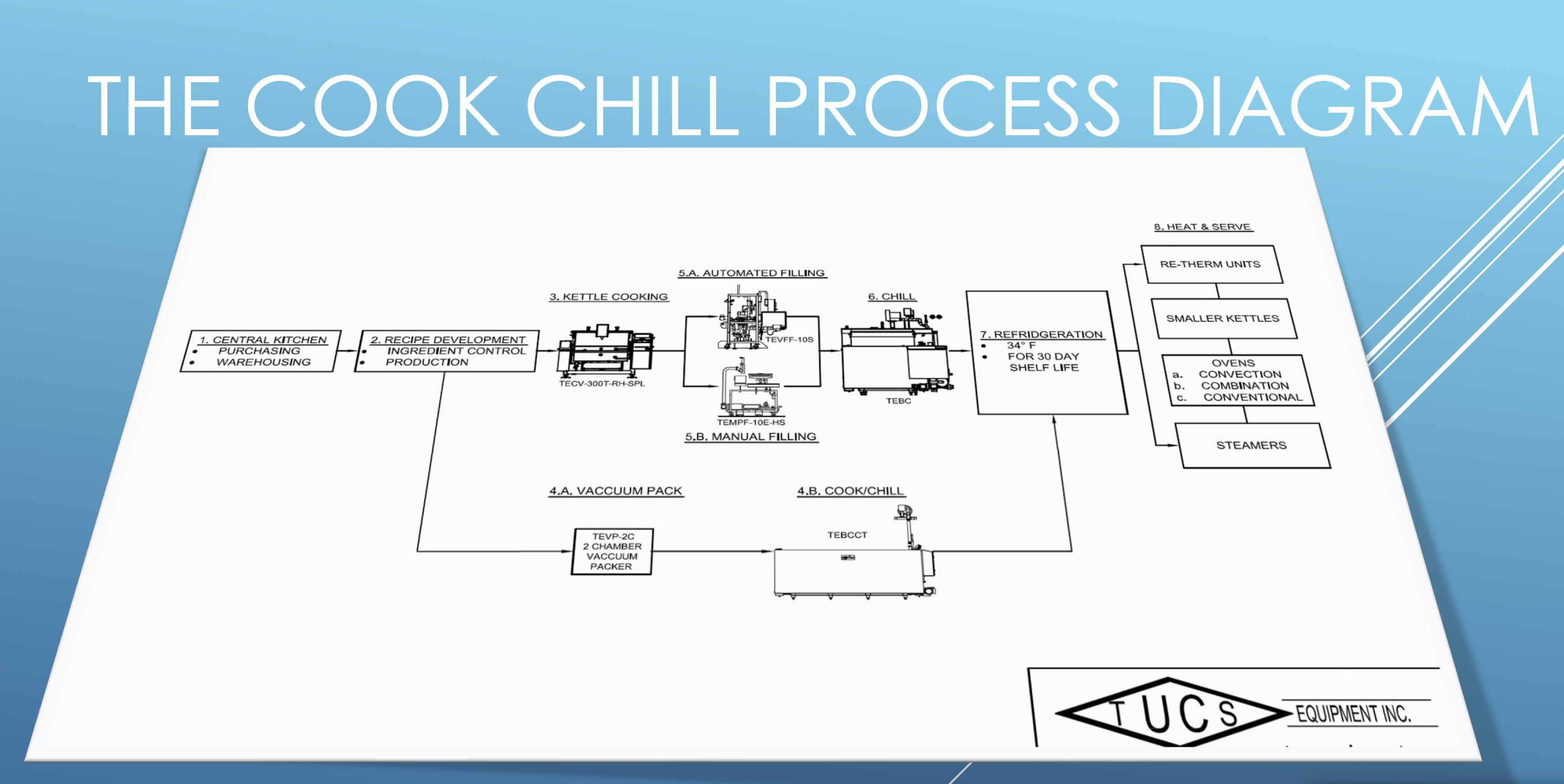 the cook chill process